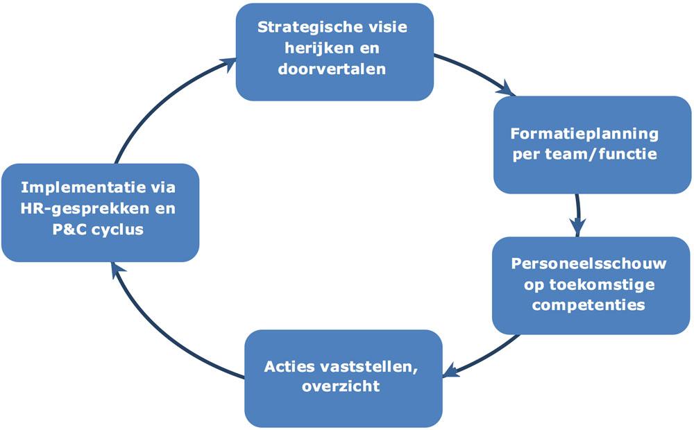 Strategische Personeelsplanning, een overzicht van mogelijke stappen