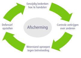 Zelfdiagnose samenwerking, cirkel van afscherming