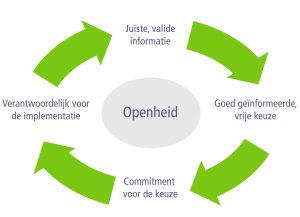 Zelfdiagnose samenwerking, cirkel van openheid