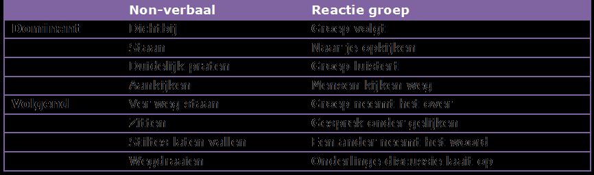 non-verbaal sturen van bijeenkomst: tabel