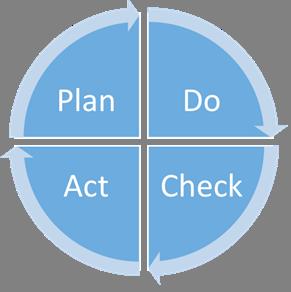 Procesontwerp met PDCA-cirkel als houvast