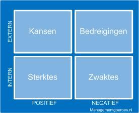Procesontwerp: een SWOT hoort bij de analysefase