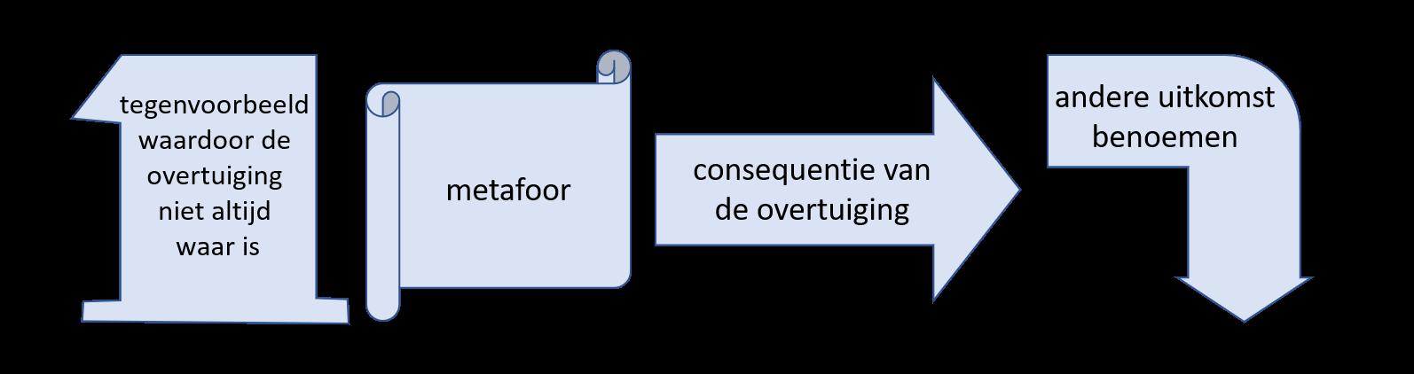 Kies voor de module die past bij een eerste waarnemingspositie