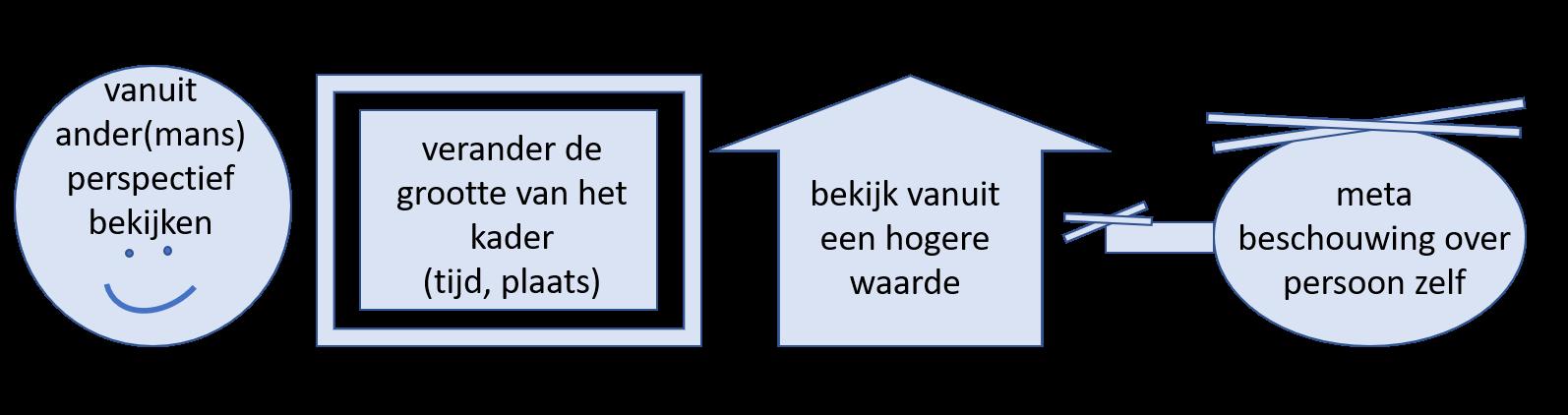 Kies voor de module die past bij een derde waarnemingspositie